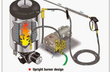 Hot Pressure Washer Plumbing Diagram | Licensed HVAC and ... on