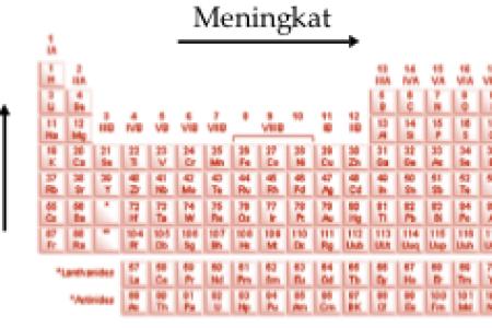 New tabel periodik ukuran besar best of pengertian sistem periodik rangkuman ilmu alam superlengkap jpg tabel periodik unsur bentuk panjang tersusun fresh best of tabel periodik unsur bentuk panjang tersusun fresh best of urtaz Choice Image