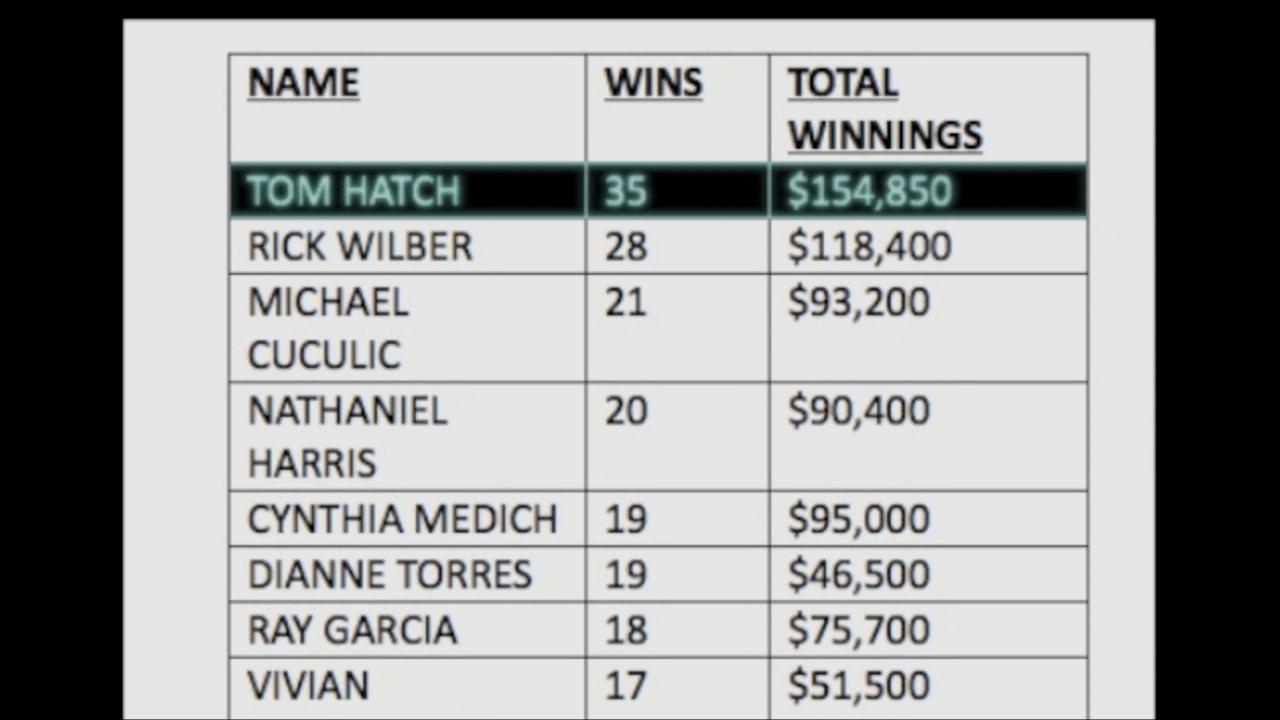 Facebook Lottery Winners List
