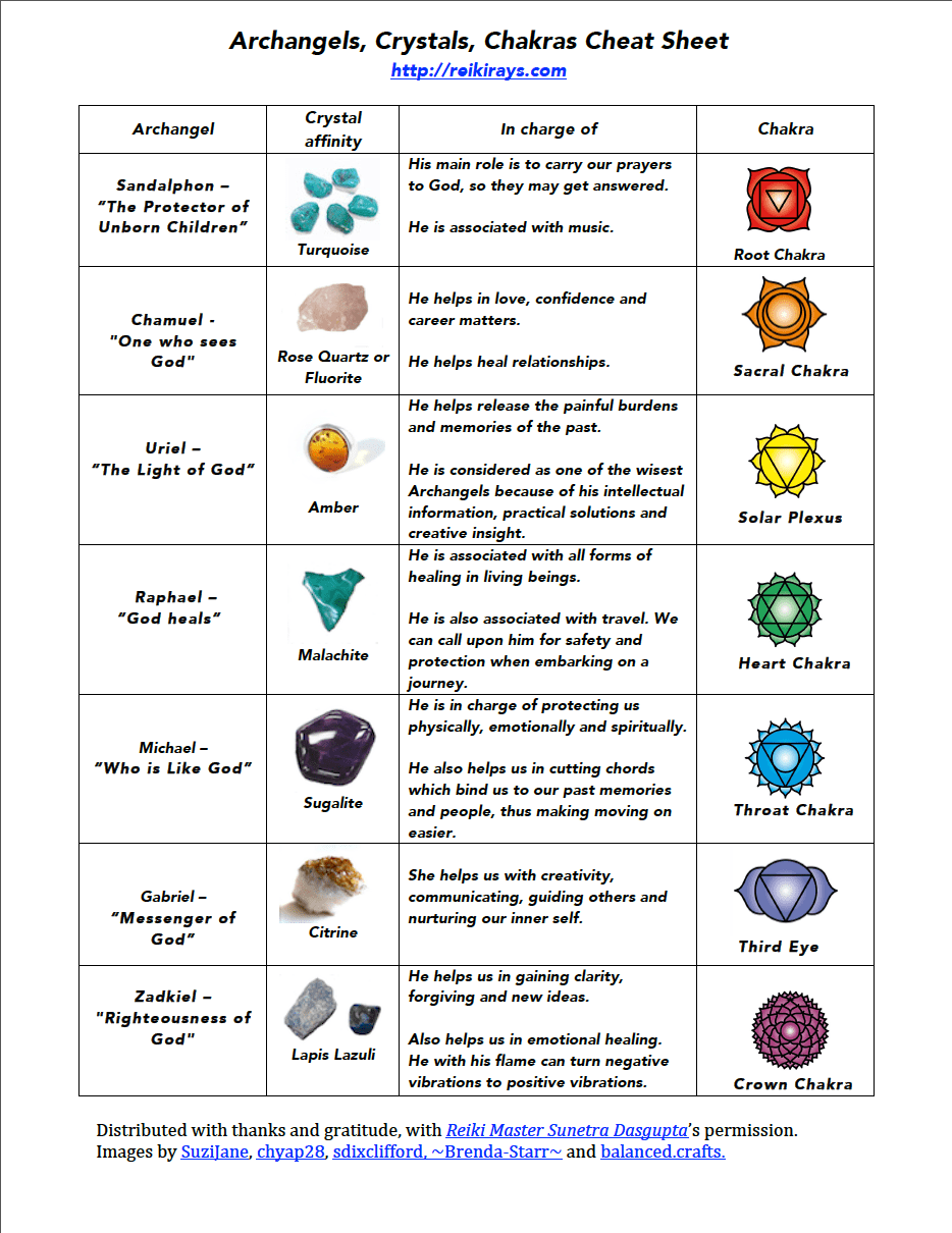 Meaning And Chakra Chart Printable