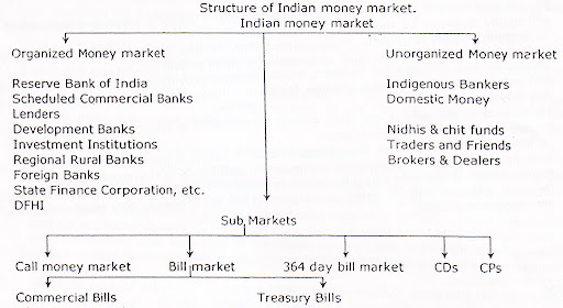 Structure and Components of Indian Money Market - Chart