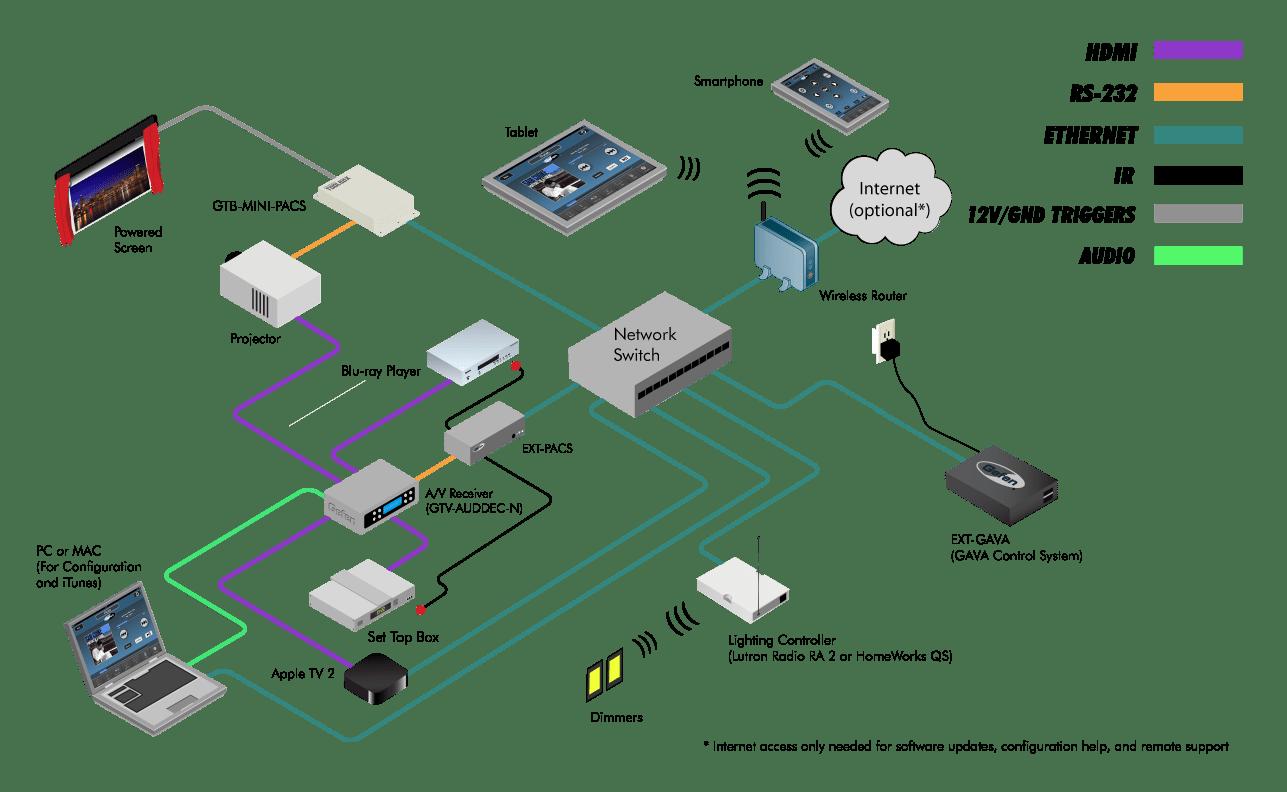 Xbox 360 Circuit Board Layout