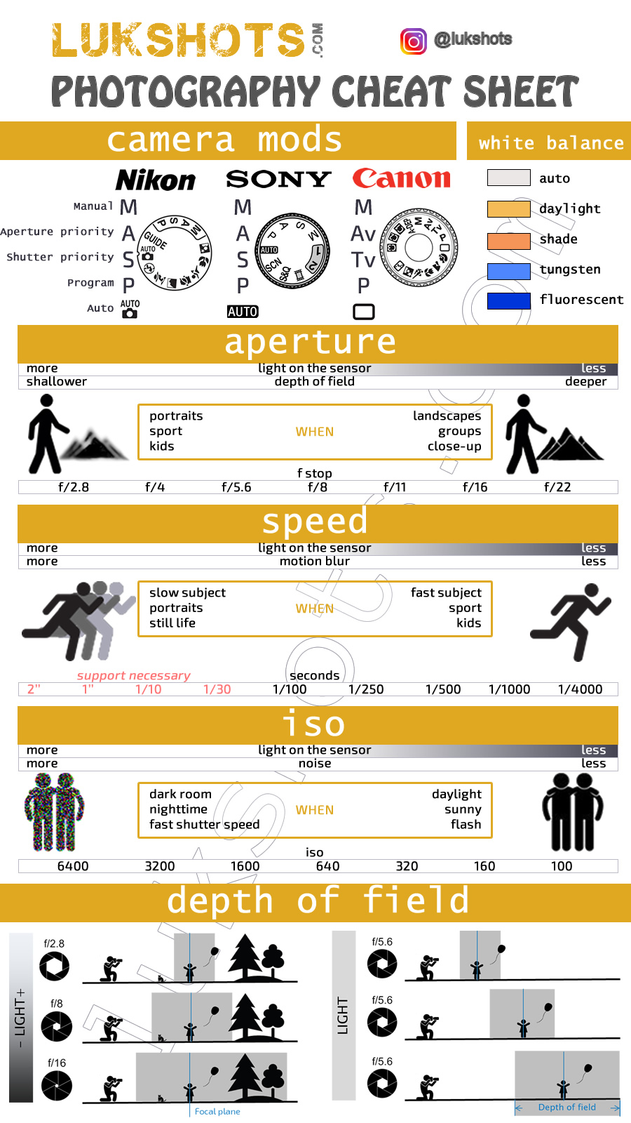 Photography Cheat Sheet Lukshots
