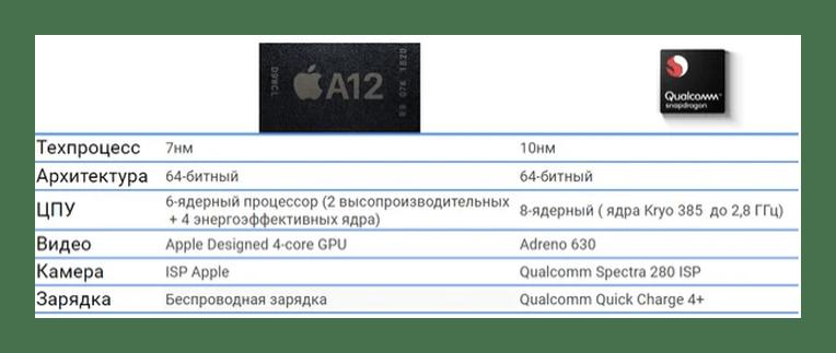 Üst işlemcilerin A12 ve Snapdragon 845'in karşılaştırılması