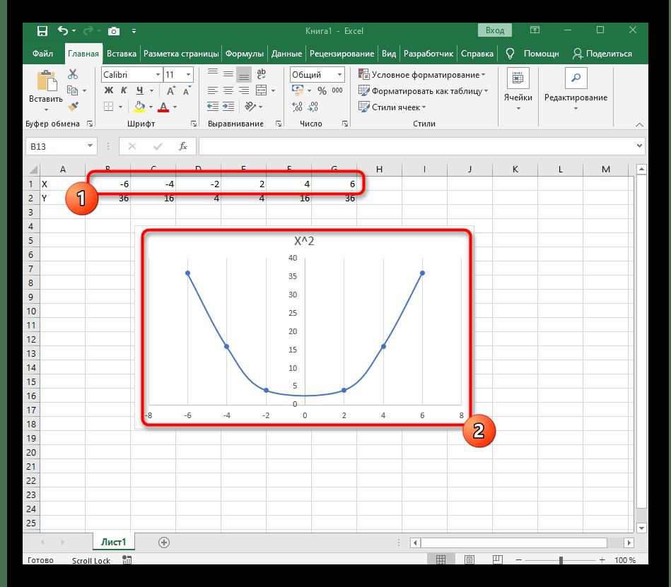 Excel бағдарламасындағы x ^ 2-мен жұмыс жасағанда жасалған функцияның графикасын тексеріңіз