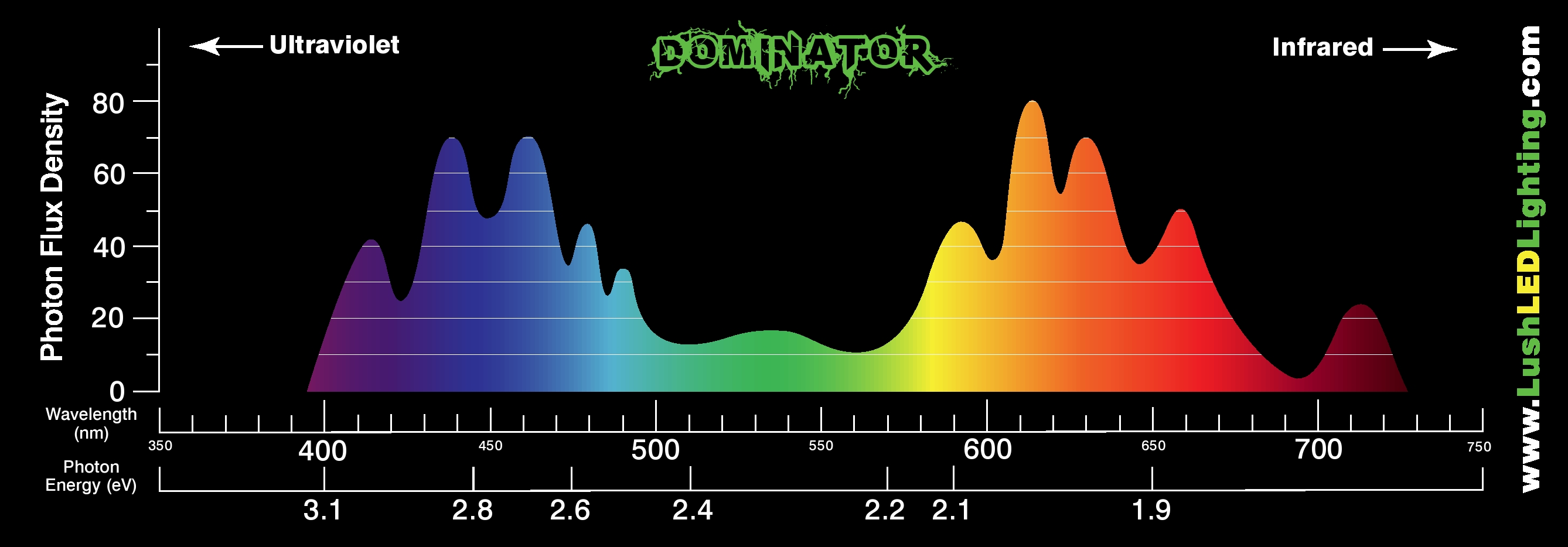 Led Light Spectrum Chart