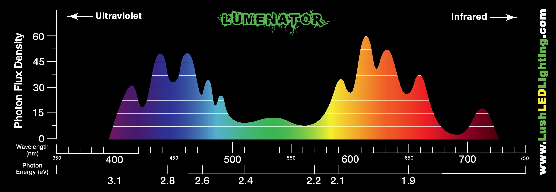 Spectrum Led Chart Light