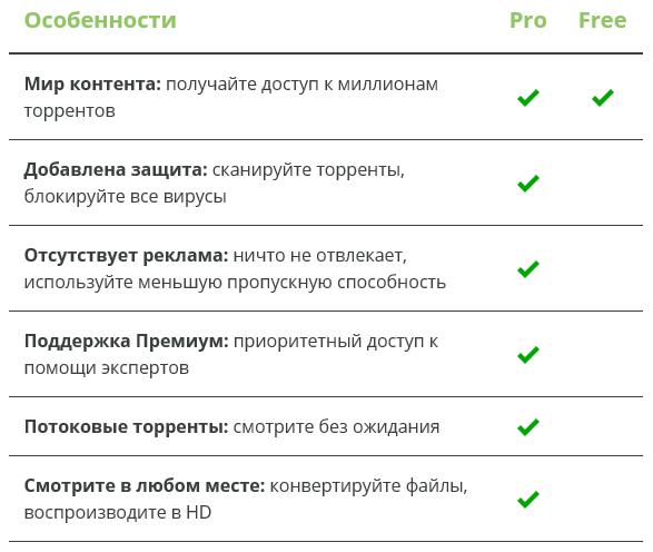 сравнение Free и Pro
