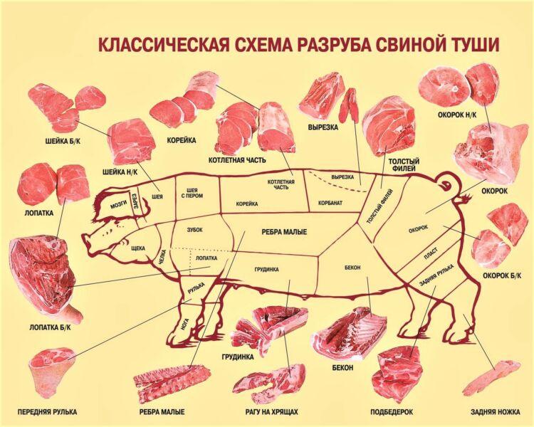 ar trebui să scot grăsimea din umărul de porc)