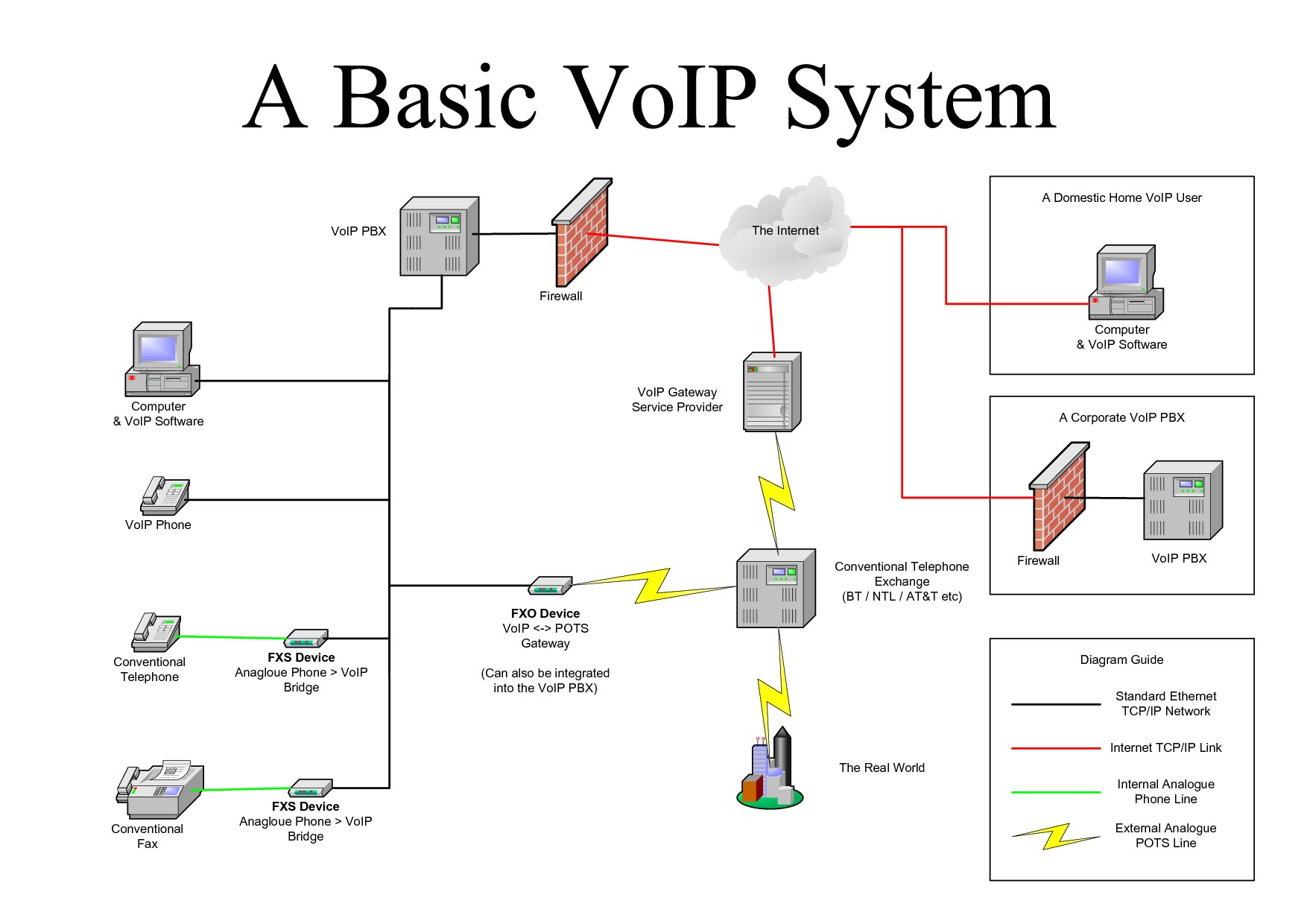Pbx Telephone System Diagram Voip Wiring
