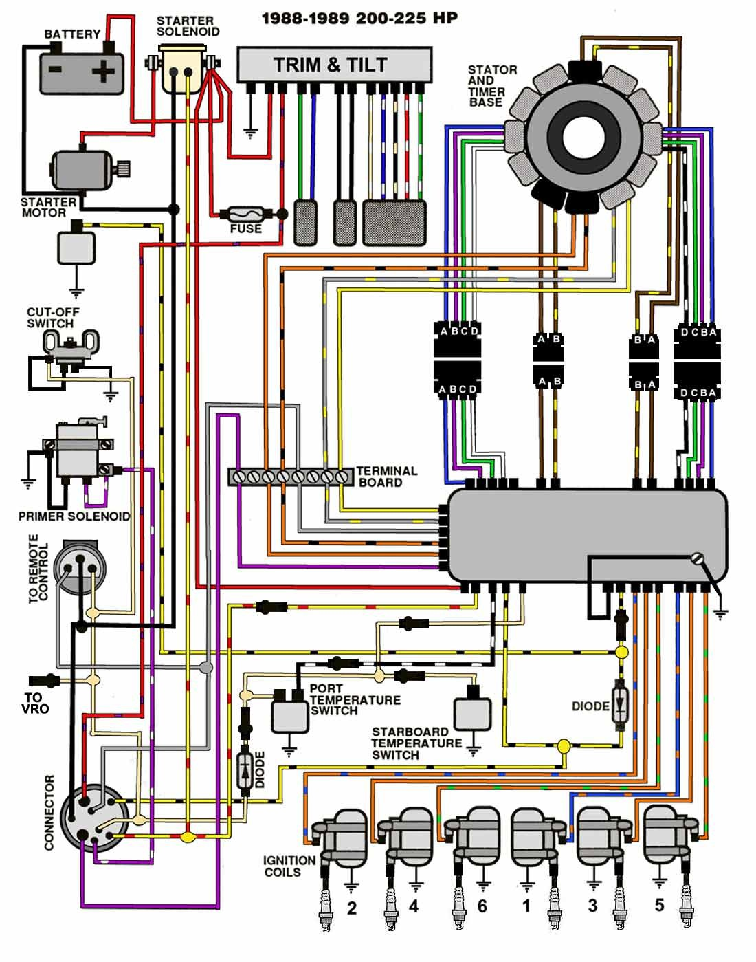 also johnson outboard wiring diagram on yamaha 150 hp wiring diagram rh sellfie co