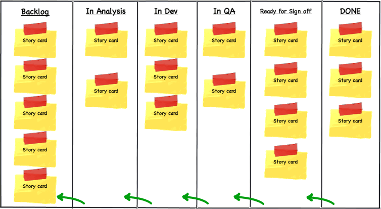 Scrum Storyboard Example