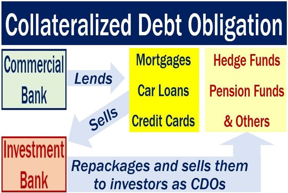 Market Securities Definition
