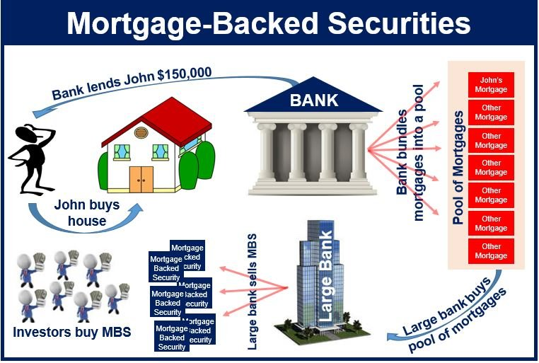 Bank Security Definition