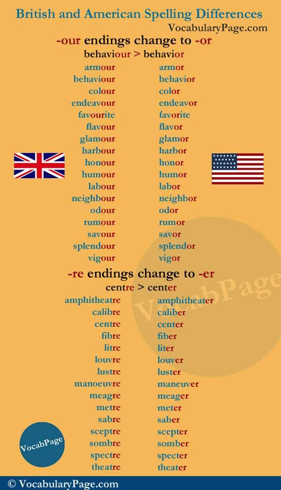 English Grammar Articles Rules