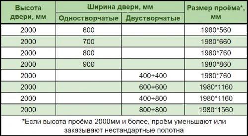 جدول حداکثر ابعاد برگهای درب را نشان می دهد. احتمال انحراف از این مقادیر منتفی نیست ، بلکه فقط رو به پایین است.