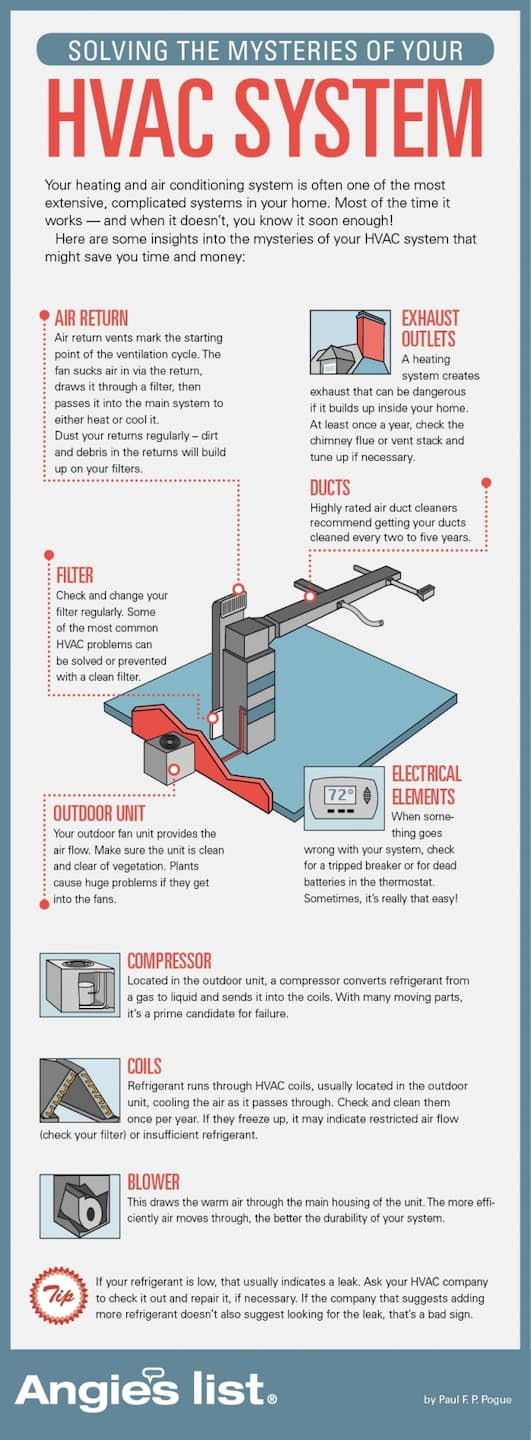 Home Air Conditioning How It Works