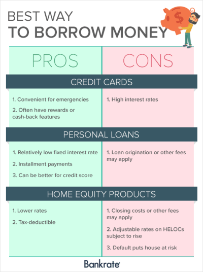3 Types of Financing Options - Credit Cards, Personal ...