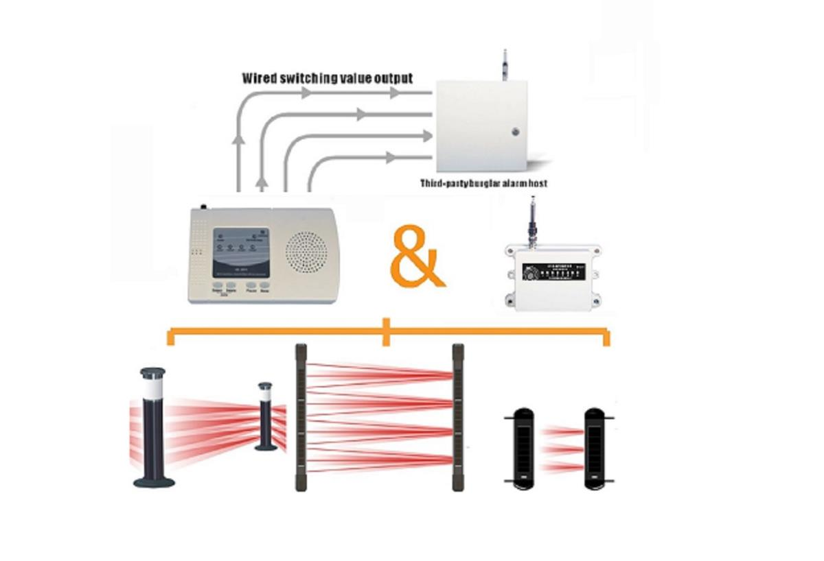 Security Equipment Products