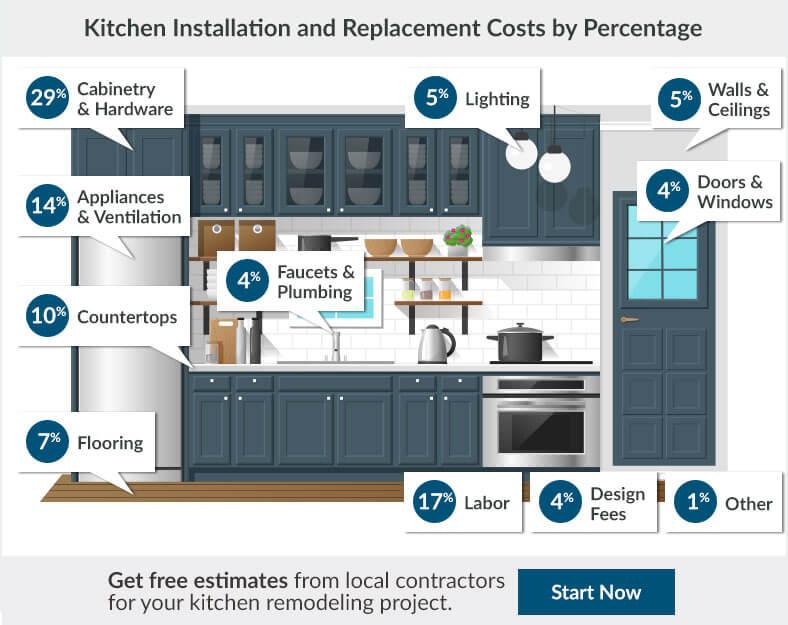 Kitchen Renovation Cost Estimator
