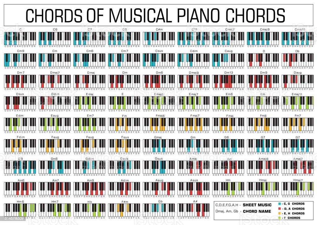 Radioactive Piano Chords Gallery Piano Chord Chart With Finger