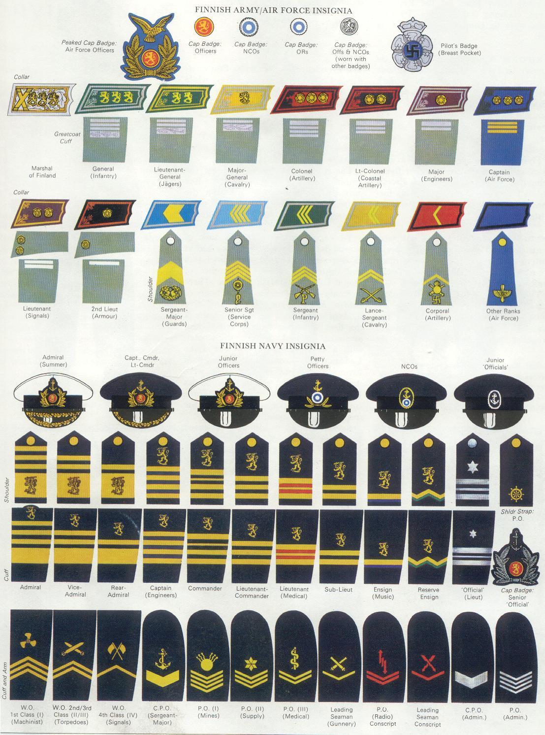 Ranks Naval Ranks Compared Army
