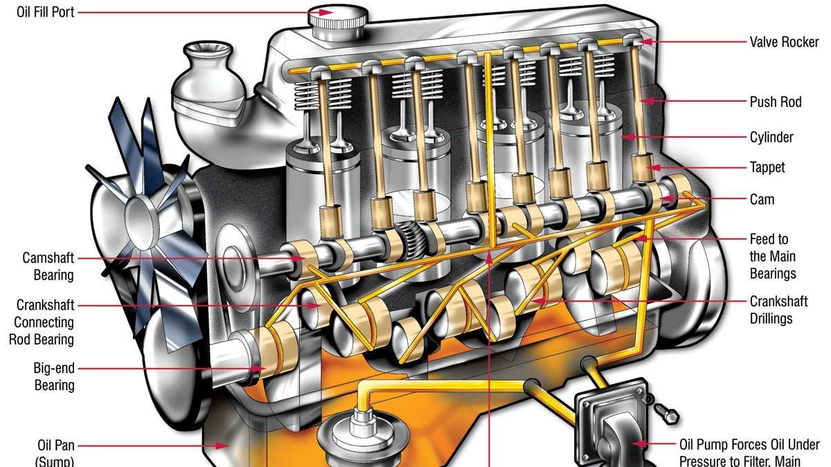 4 Stroke Engine Parts Diagram