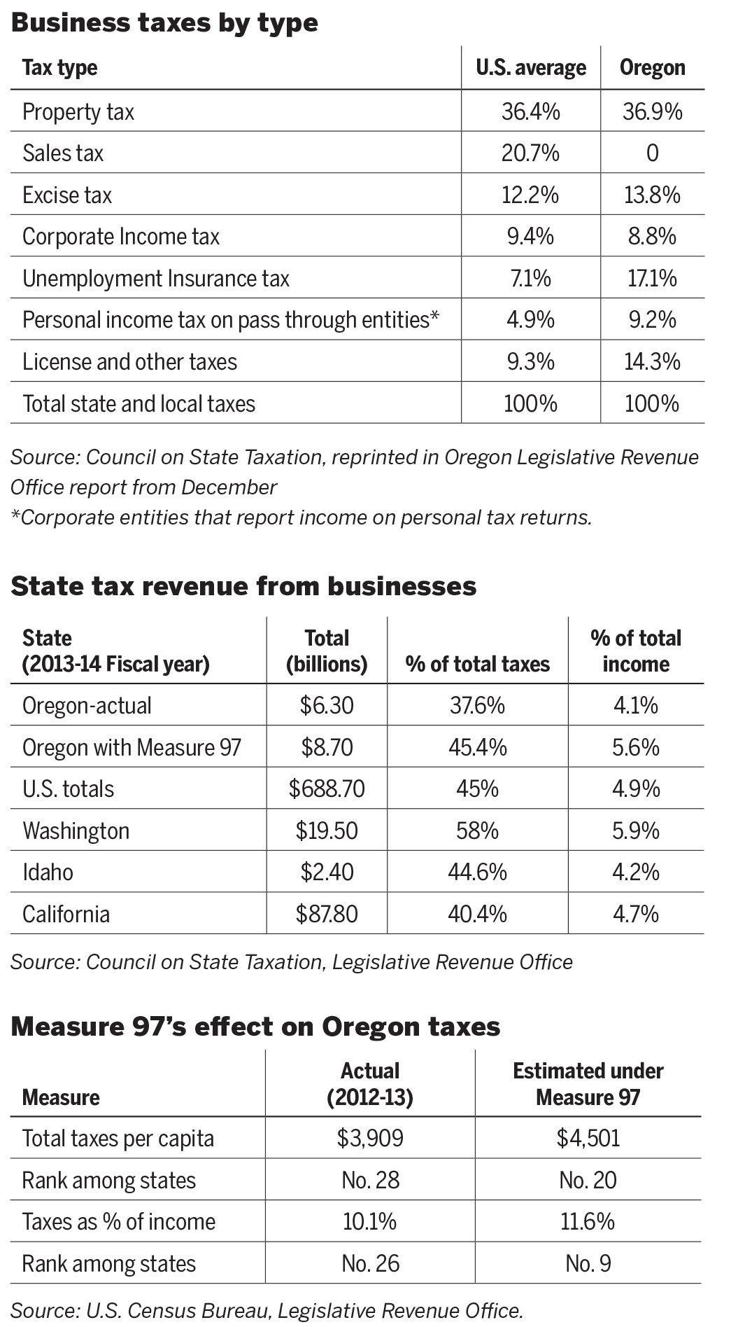 Estimated Tax Form