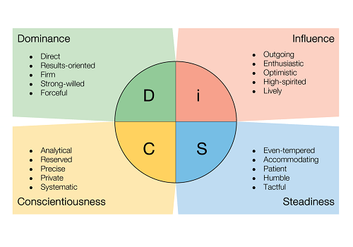 Personality Si Disc Test