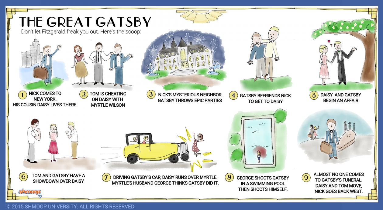 great gatsby chapter anylasis A summary of chapter 1 in f scott fitzgerald's the great gatsby learn exactly what happened in this chapter, scene, or section of the great gatsby and what it means perfect for acing essays, tests, and quizzes, as well as for writing lesson plans.