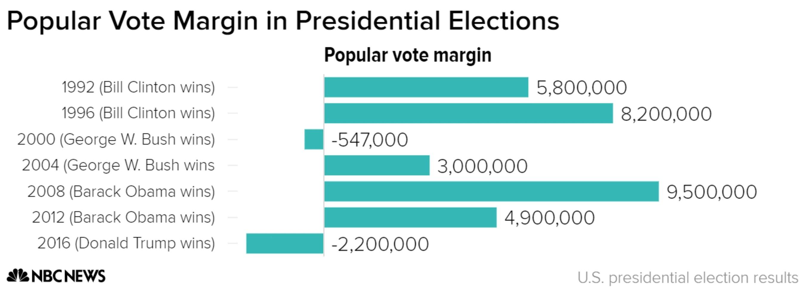 democrats vs republican votes