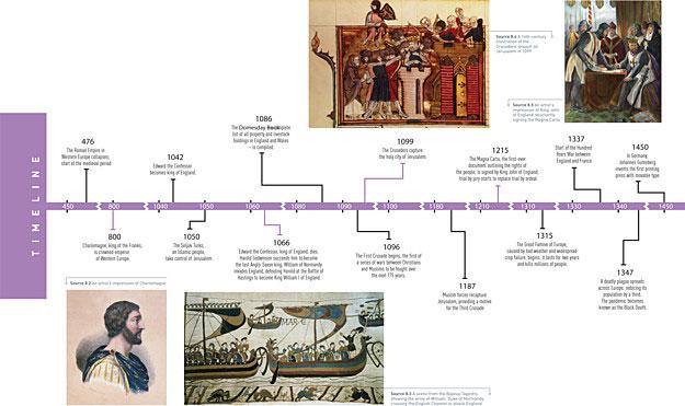Fall Western Roman Empire Timeline