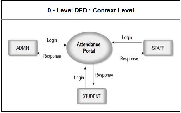 Data Flow Diagram For Payroll System