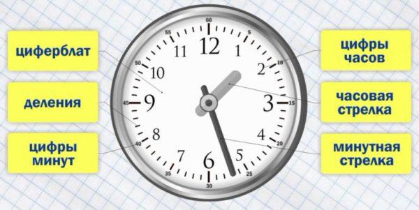 Kello näytetään 30 ja 15 minuuttia