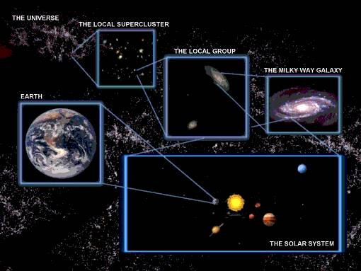 Earth Solar System Galaxy Universe Scale