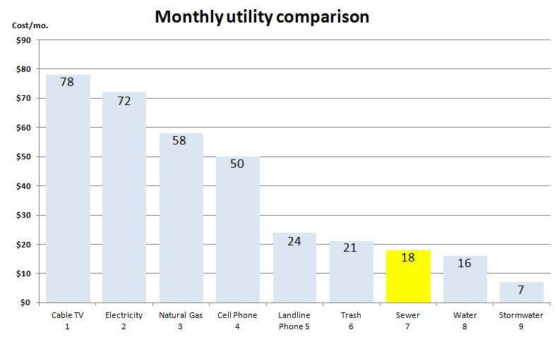 Citizens Energy Customer Service