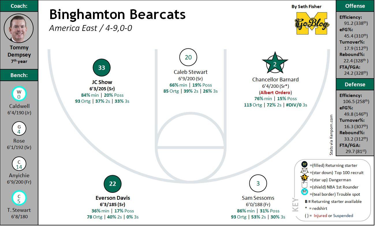 Binghamton Football Schedule