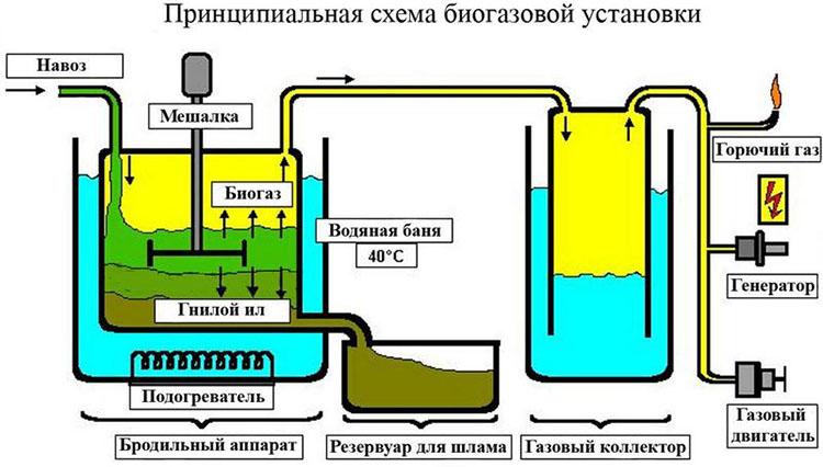 Biogázikus telepítés rajzolása