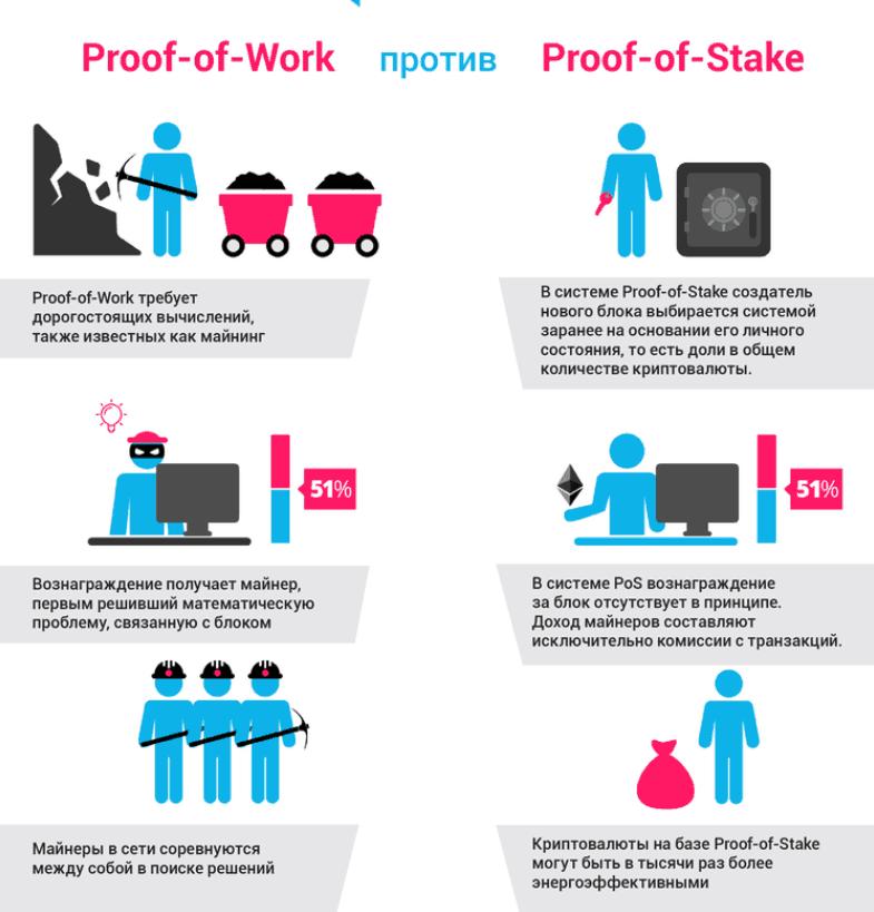 Сравнение Proof-of-Work и Proof-of-Stake