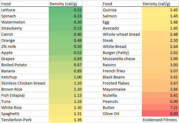 Ranking Everyday Foods By Caloric Density Evidenced