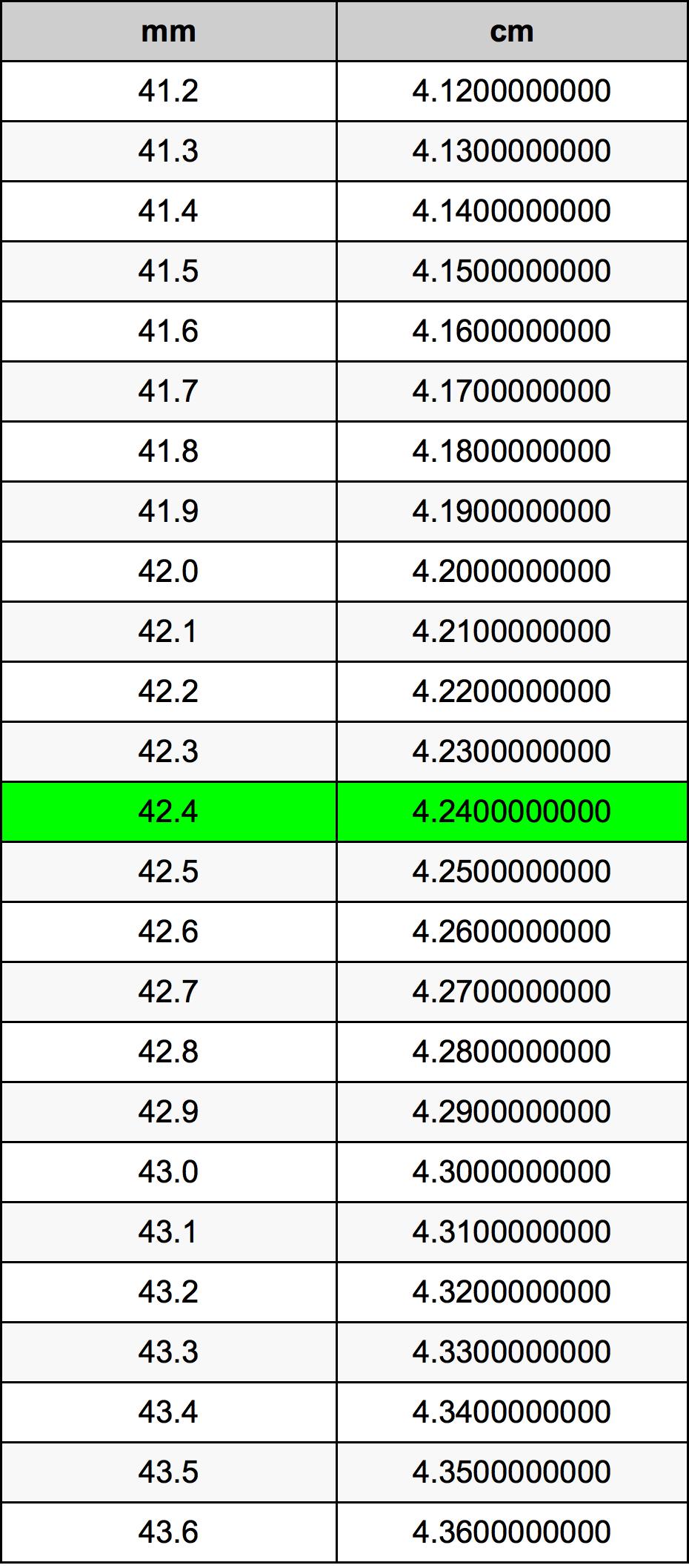 Kg Pounds Conversion