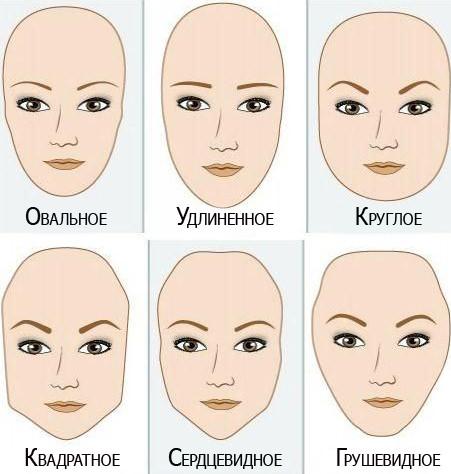 Forme facciali