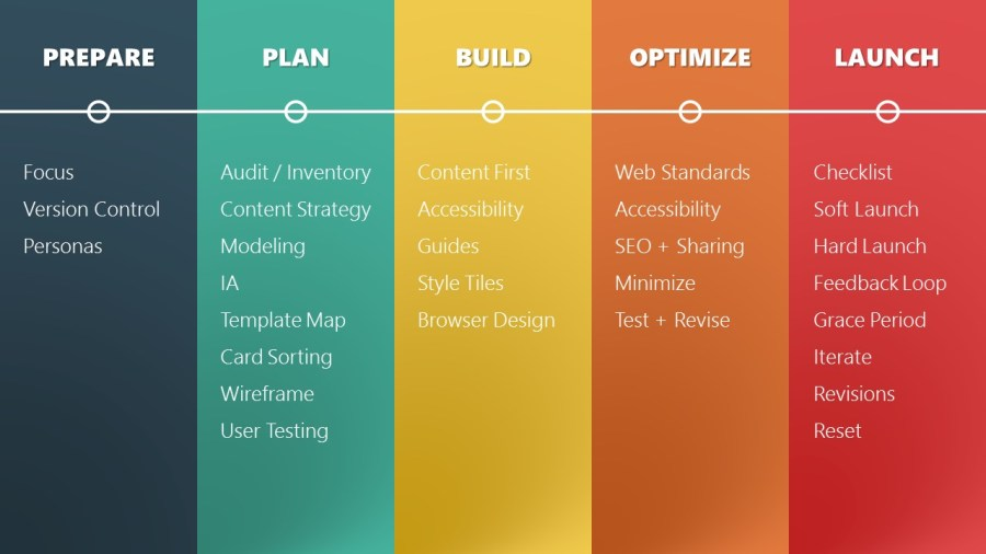 Design process checklist unlimited images wallpaper hd pictures web design is a process supporting links for my wordcamp seattle sfgsdfsdf fandeluxe Gallery