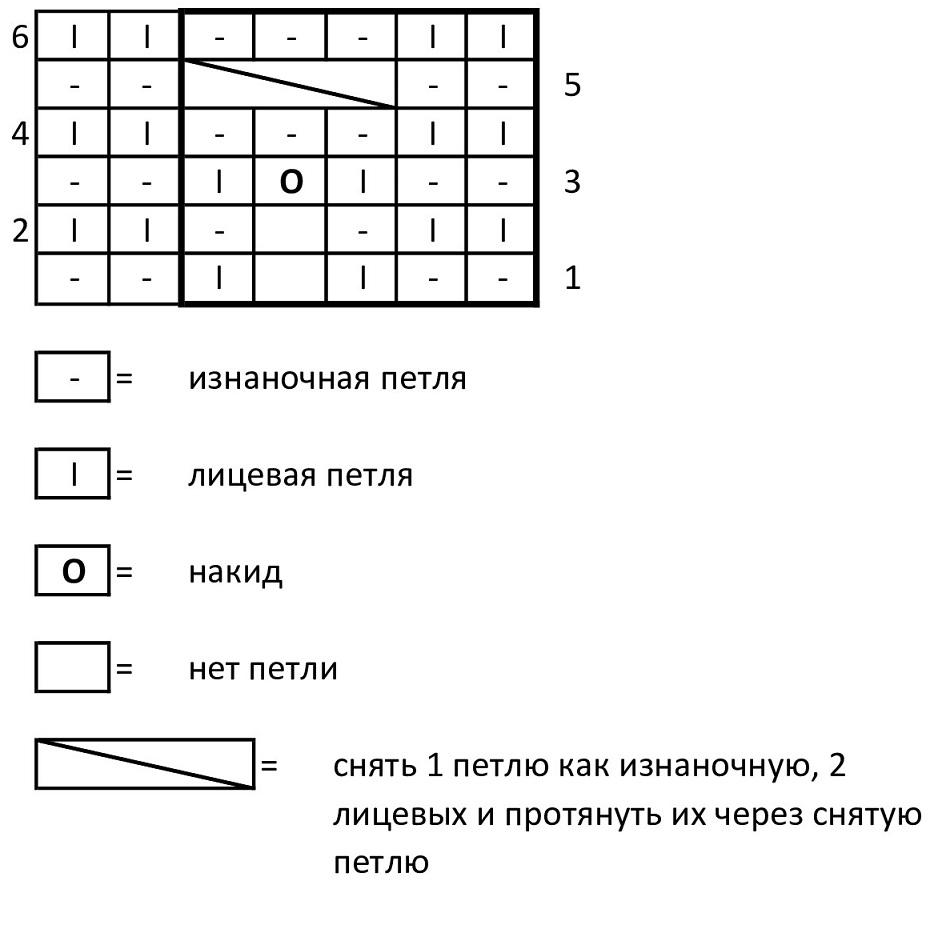Schema del modello con intersezione