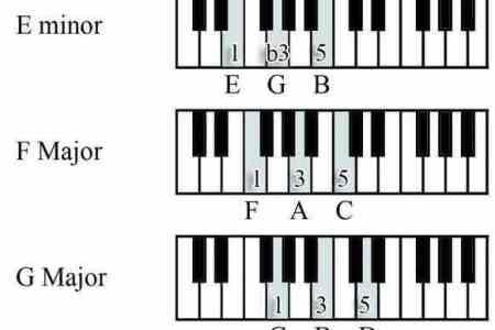 Contemporary Gb Piano Chord Image Beginner Guitar Piano Chords