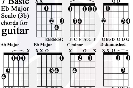 C Bb Guitar Chord Full Hd Pictures 4k Ultra Full Wallpapers