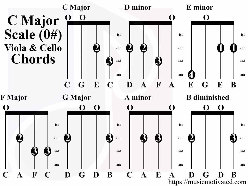 Bass Guitar Finger Chart