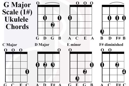 Ukulele Chords B Minor Path Decorations Pictures Full Path