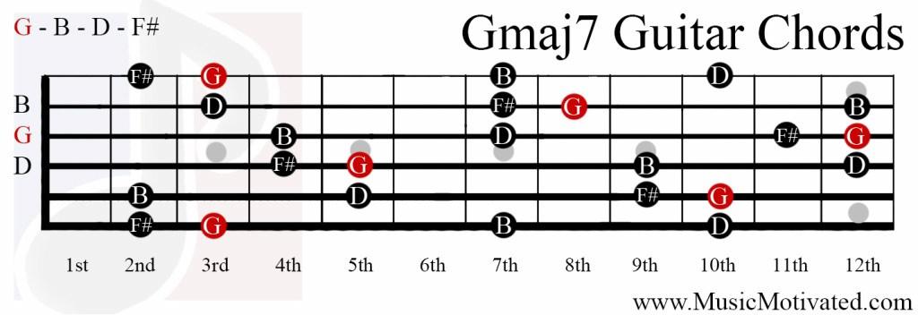 Beautiful Gb Chord Guitar Ideas - Beginner Guitar Piano Chords ...
