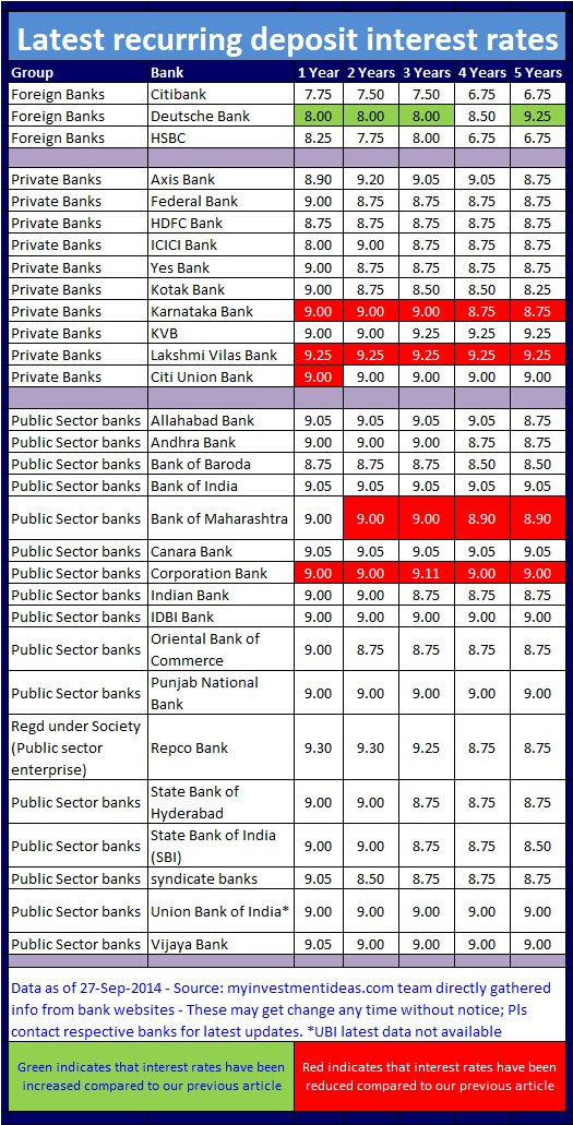 Best Annuity Interest Rates